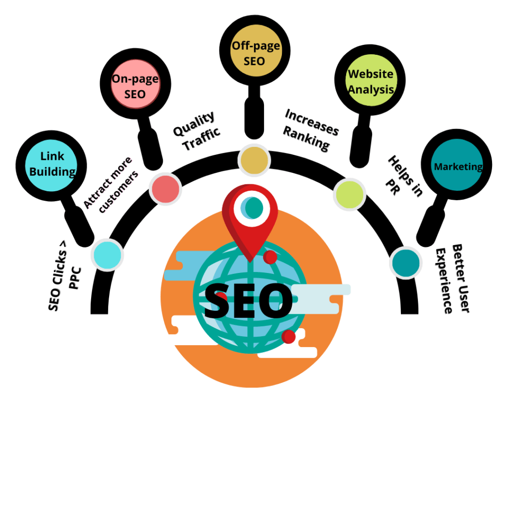Image showing special services for SEO