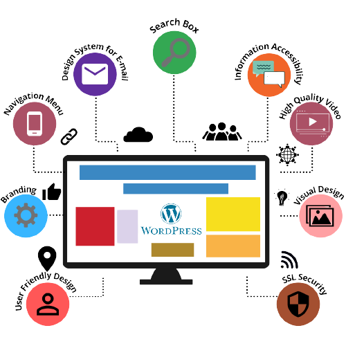 Image showing services for Web Design and Development